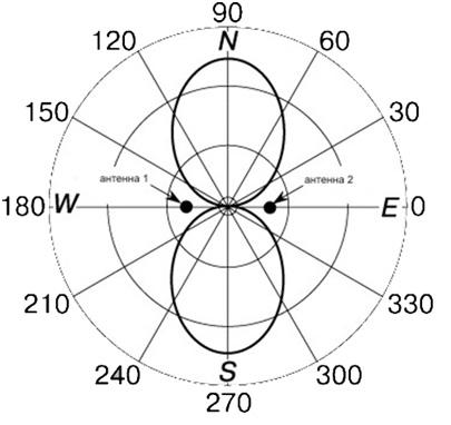 b36 - Антенны для автомобиля нет связи